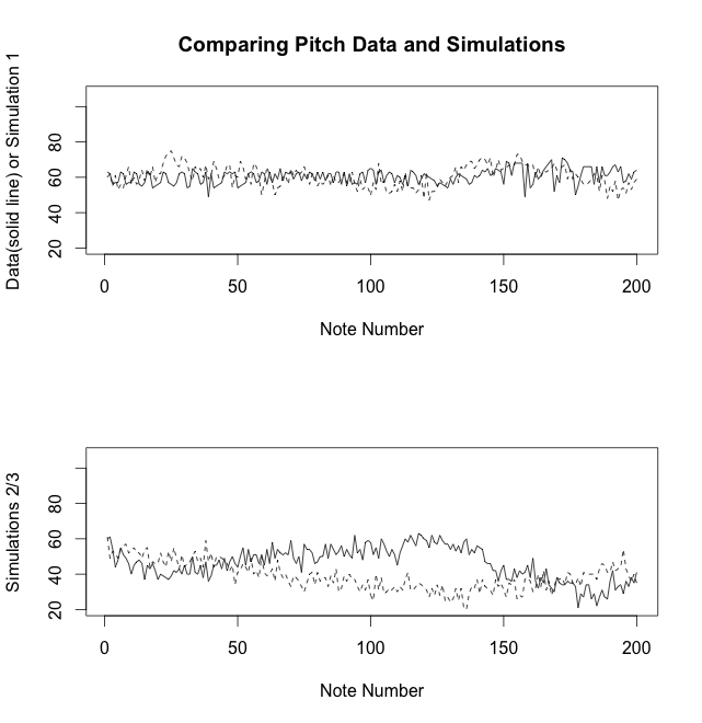 Comparing Pitch Data